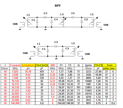 BPF For HF VHF Amateur bands