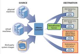 How To Convert Physical Machine To Virtual Machine Using VMware vCenter Converter Standalone