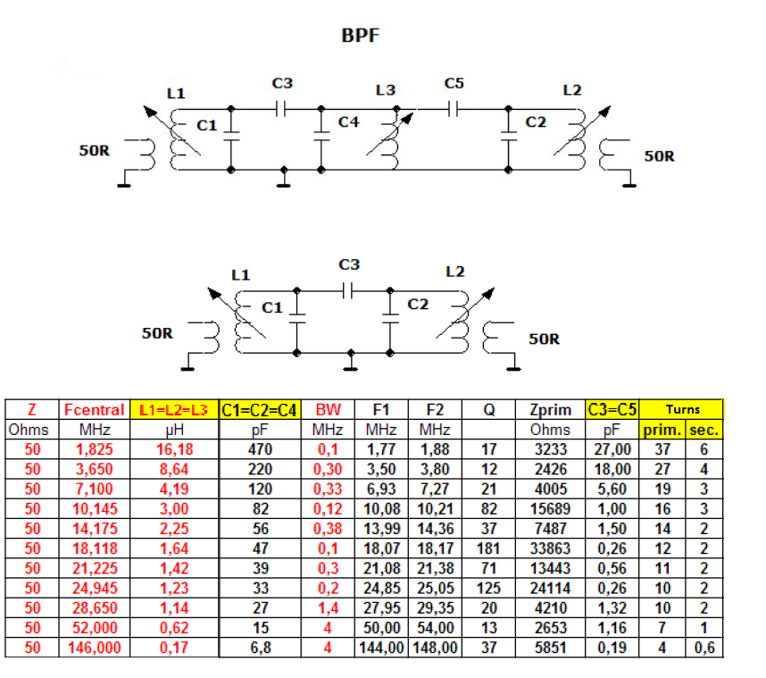 Band Pass Filter for HF and VHF Amateur Radio Bands
